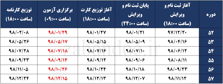 تاریخ برگزاری و اعلام نتایج آزمون MHLE